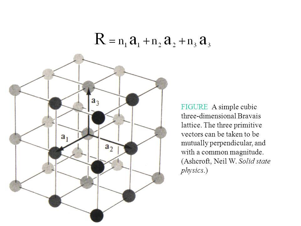 FIGURE A simple cubic three-dimensional Bravais lattice