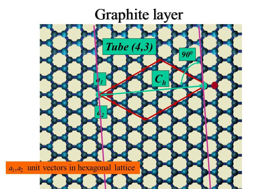 Graphite layer Tube (4,3) Ch 900 a1 a2