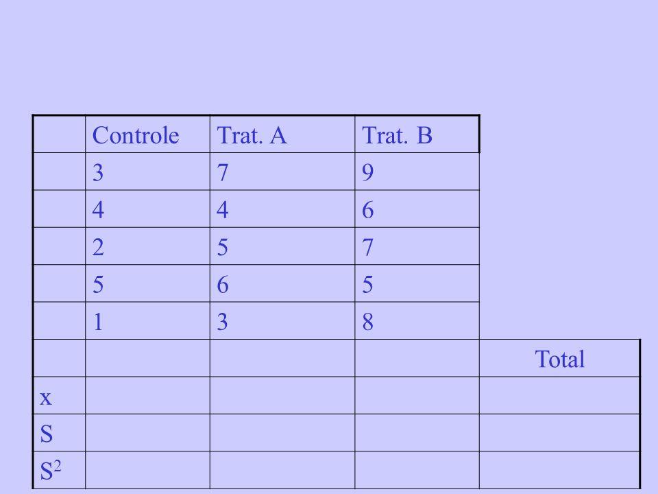 Controle Trat. A Trat. B 3 7 9 4 6 2 5 1 8 Total x S S2