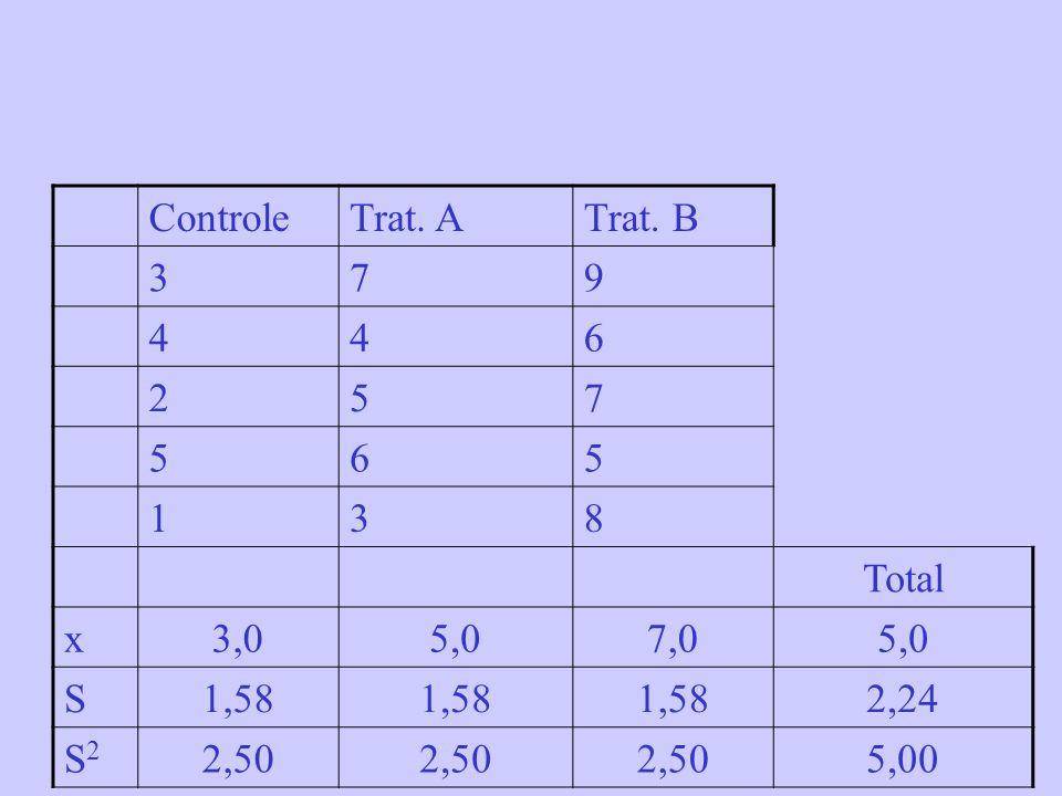 Controle Trat. A Trat. B 3 7 9 4 6 2 5 1 8 Total x 3,0 5,0 7,0 S 1,58 2,24 S2 2,50 5,00