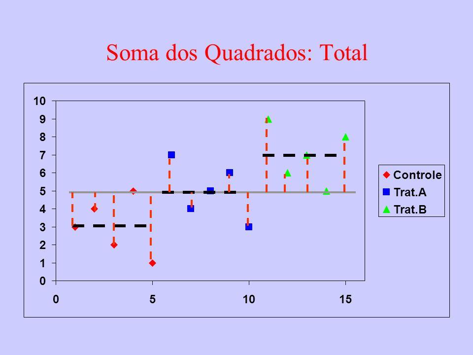 Soma dos Quadrados: Total