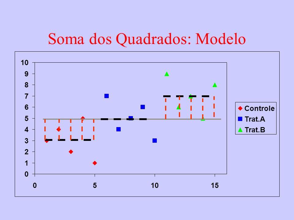 Soma dos Quadrados: Modelo