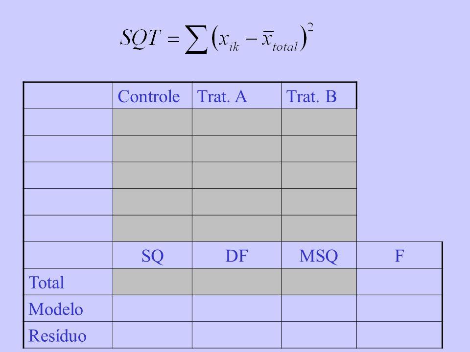 Controle Trat. A Trat. B SQ DF MSQ F Total Modelo Resíduo