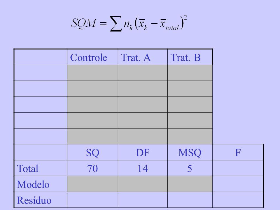 Controle Trat. A Trat. B SQ DF MSQ F Total 70 14 5 Modelo Resíduo