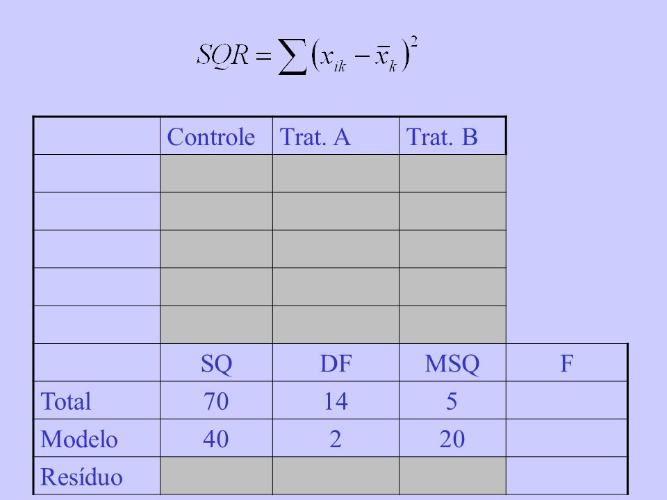 Controle Trat. A Trat. B SQ DF MSQ F Total 70 14 5 Modelo 40 2 20 Resíduo