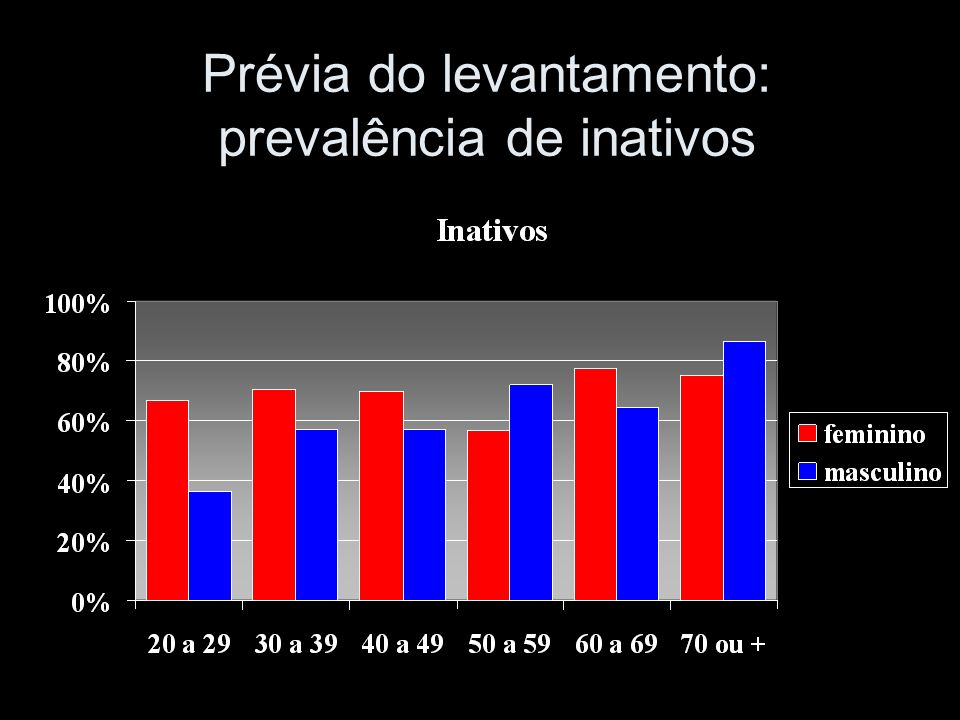 Prévia do levantamento: prevalência de inativos