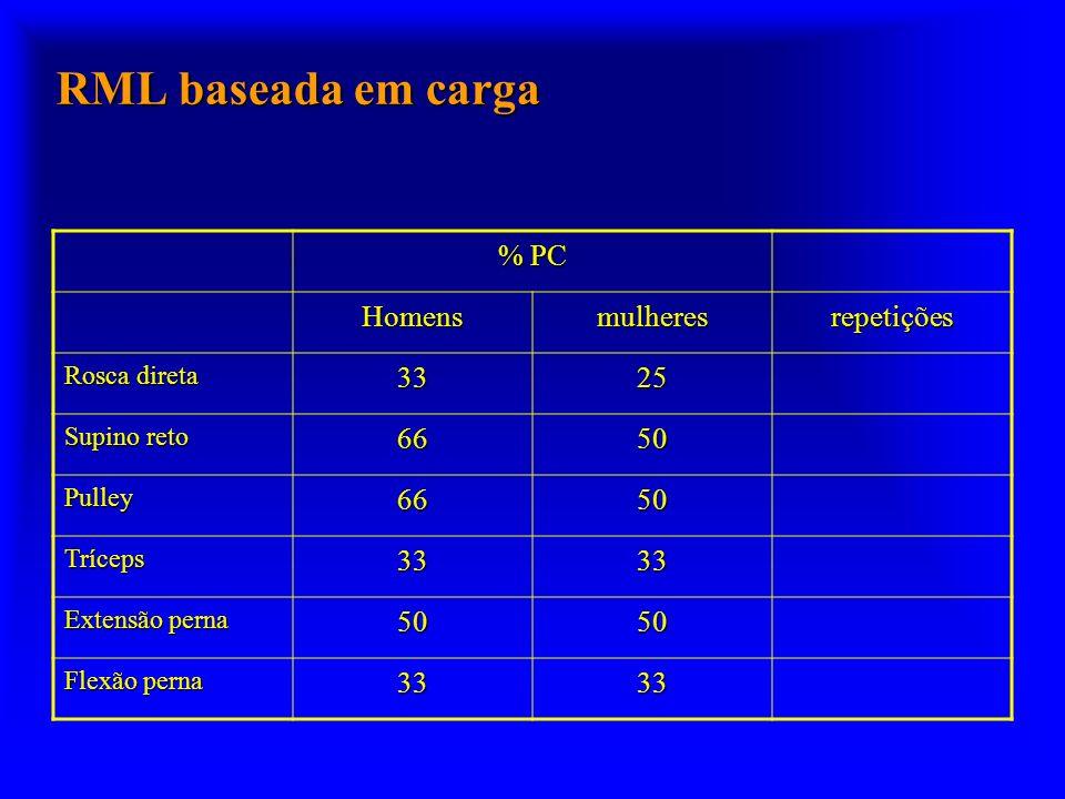 RML baseada em carga % PC Homens mulheres repetições 33 25 66 50