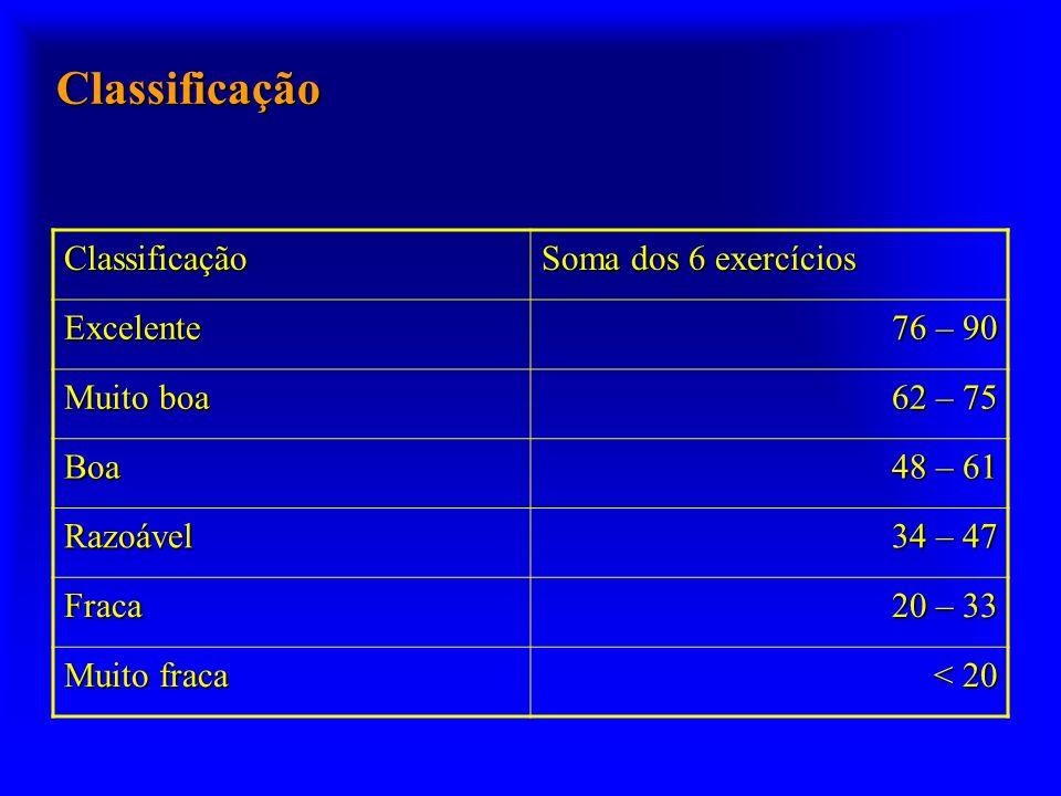 Classificação Classificação Soma dos 6 exercícios Excelente 76 – 90