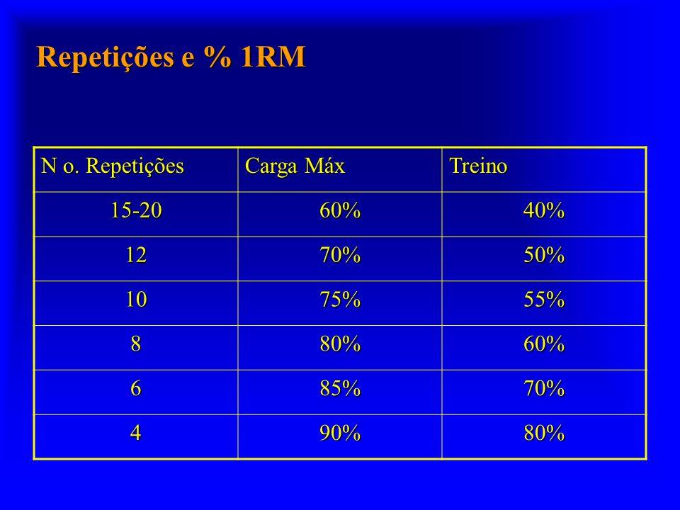 Repetições e % 1RM N o. Repetições Carga Máx Treino 15-20 60% 40% 12
