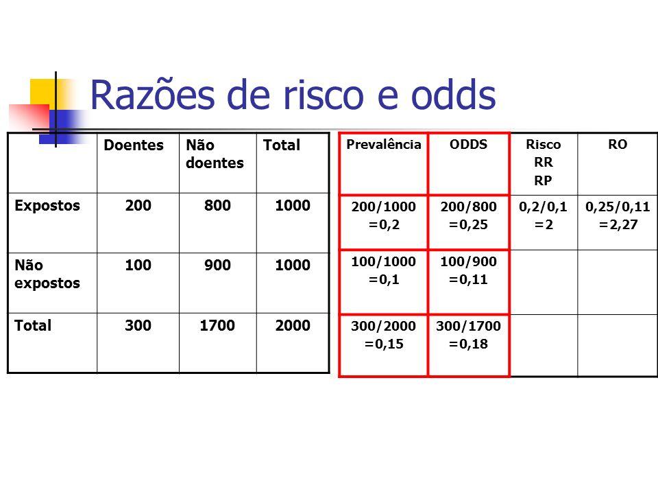 Razões de risco e odds Doentes Não doentes Total Expostos 200 800 1000