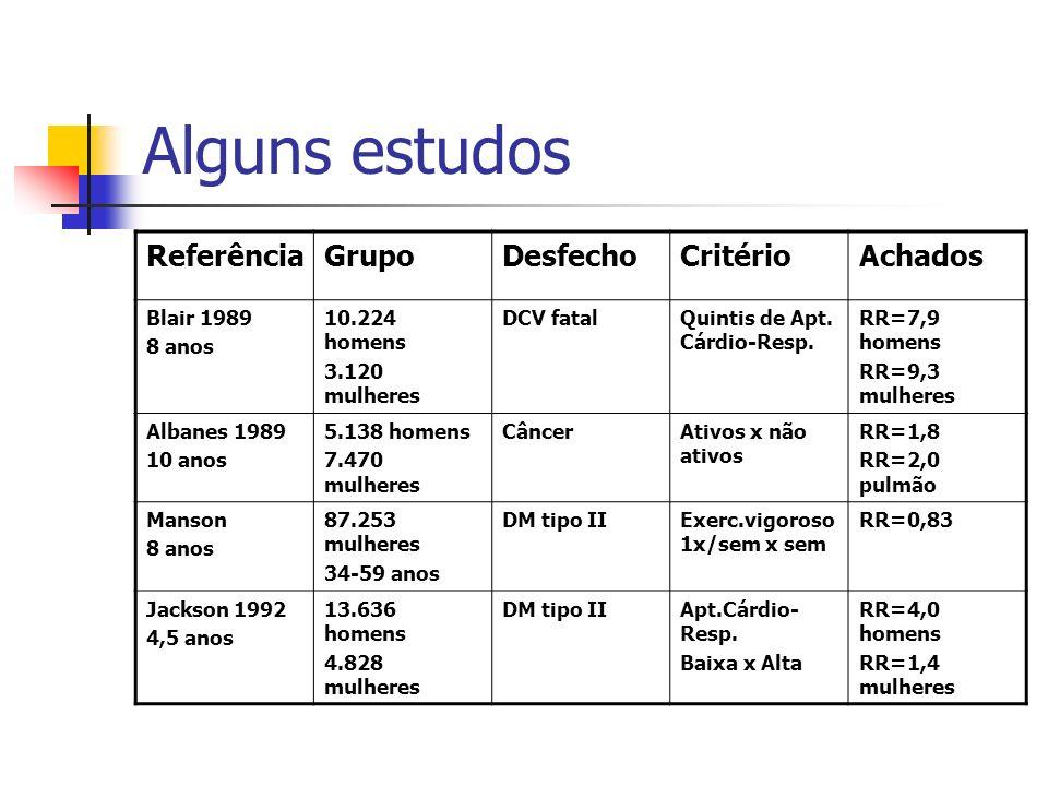 Alguns estudos Referência Grupo Desfecho Critério Achados Blair 1989