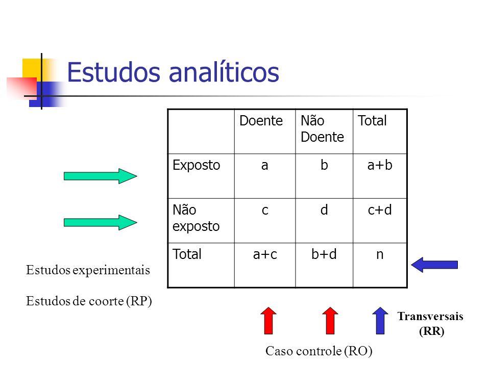 Estudos analíticos Doente Não Doente Total Exposto a b a+b Não exposto