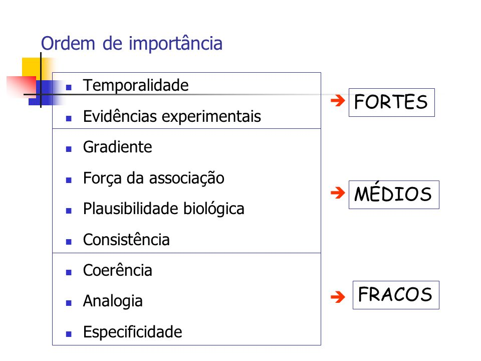 Ordem de importância FORTES MÉDIOS FRACOS Temporalidade