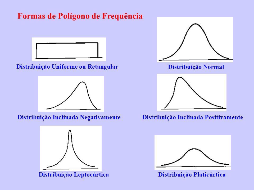 Formas de Polígono de Frequência