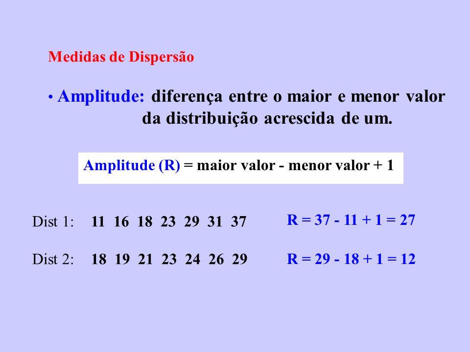 Medidas de Dispersão Amplitude: diferença entre o maior e menor valor da distribuição acrescida de um.