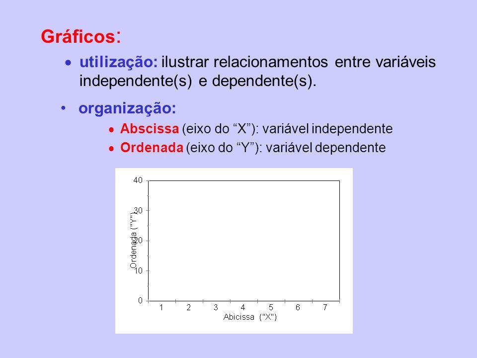 Gráficos: utilização: ilustrar relacionamentos entre variáveis independente(s) e dependente(s). organização: