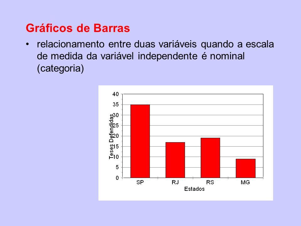 Gráficos de Barras relacionamento entre duas variáveis quando a escala de medida da variável independente é nominal (categoria)