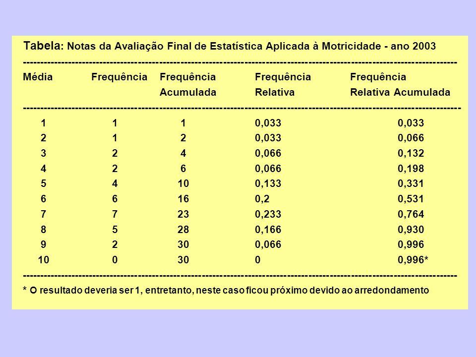 Tabela: Notas da Avaliação Final de Estatística Aplicada à Motricidade - ano 2003
