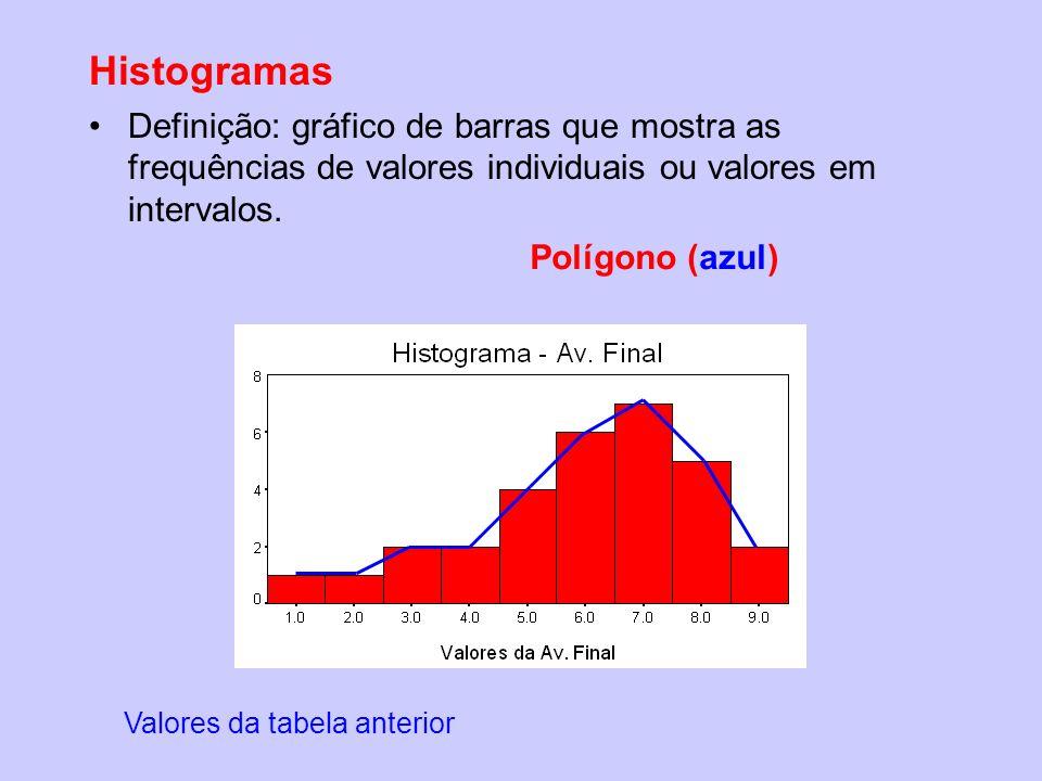 Histogramas Definição: gráfico de barras que mostra as frequências de valores individuais ou valores em intervalos.
