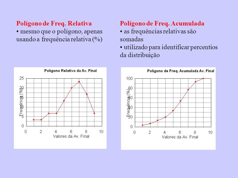 Polígono de Freq. Relativa