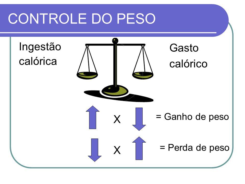 CONTROLE DO PESO Ingestão calórica Gasto calórico X X = Ganho de peso