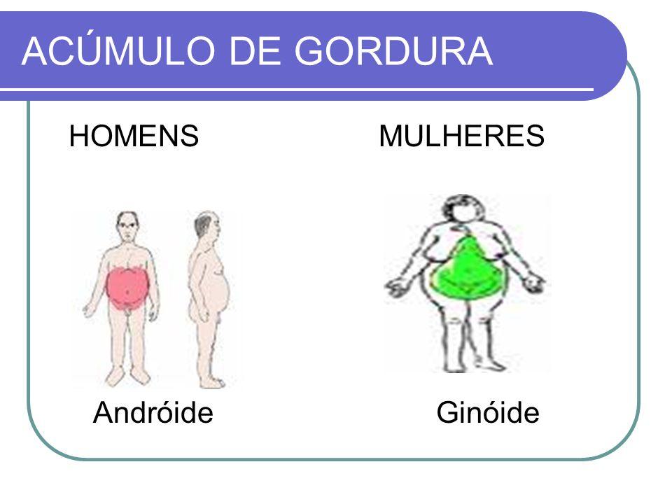 ACÚMULO DE GORDURA HOMENS MULHERES Andróide Ginóide
