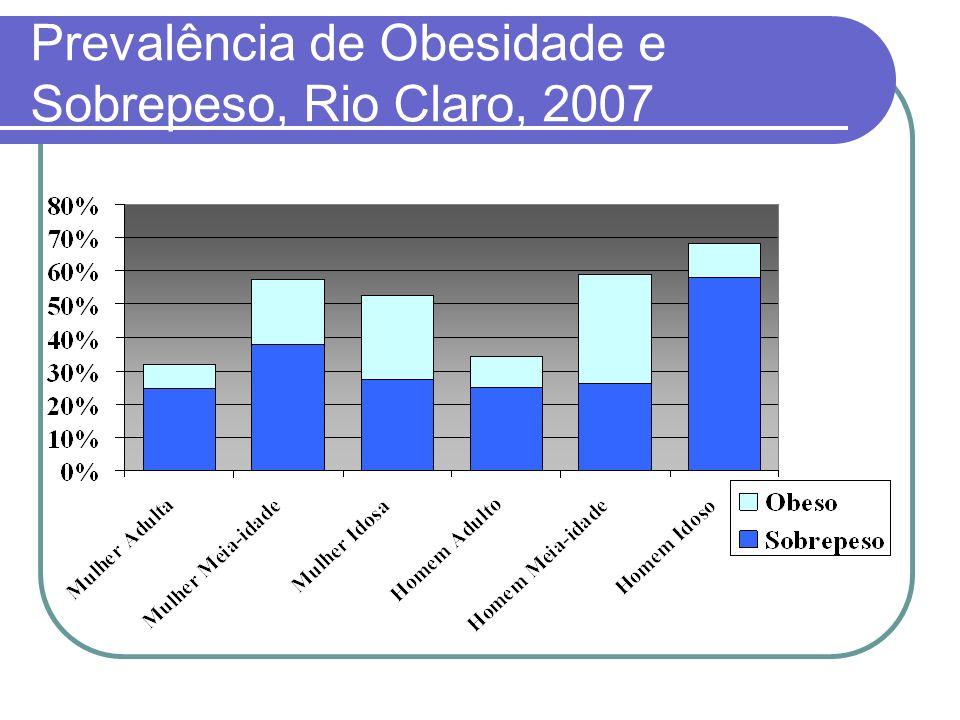 Prevalência de Obesidade e Sobrepeso, Rio Claro, 2007