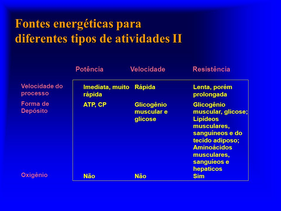Fontes energéticas para diferentes tipos de atividades II