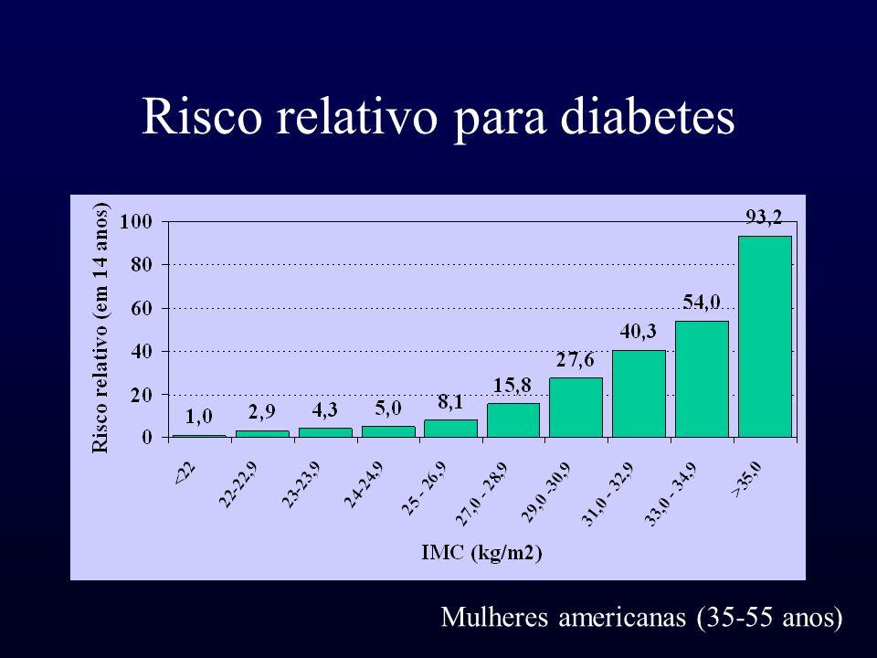 Risco relativo para diabetes