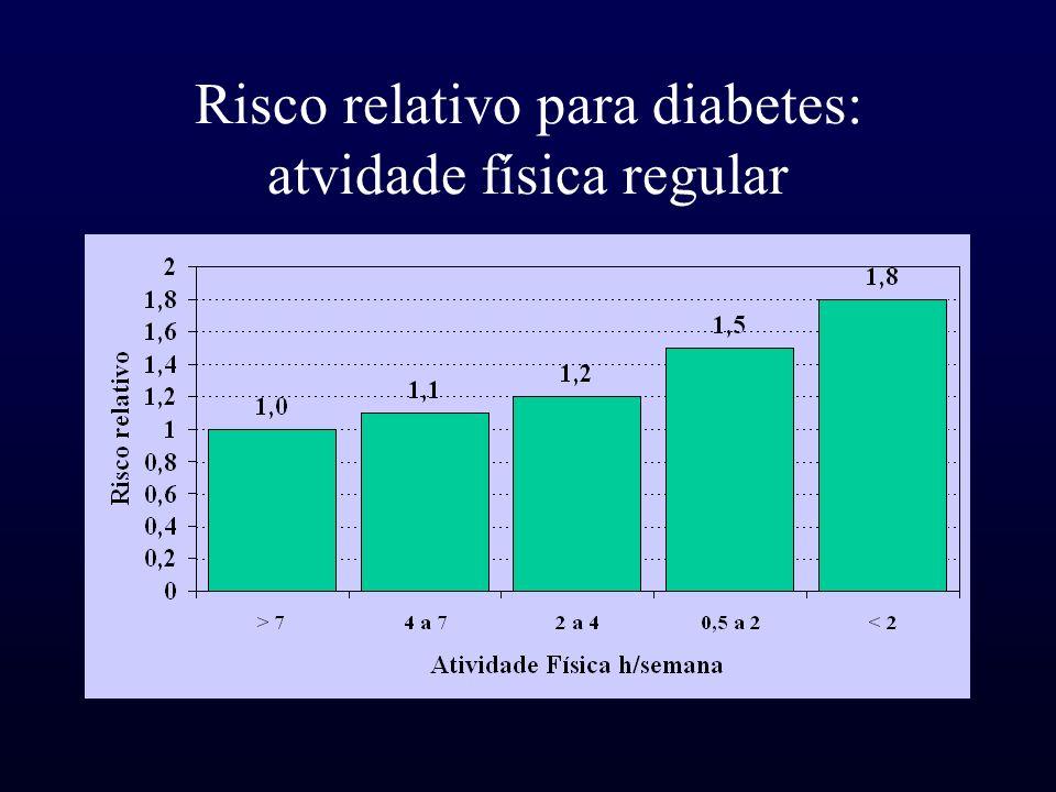 Risco relativo para diabetes: atvidade física regular