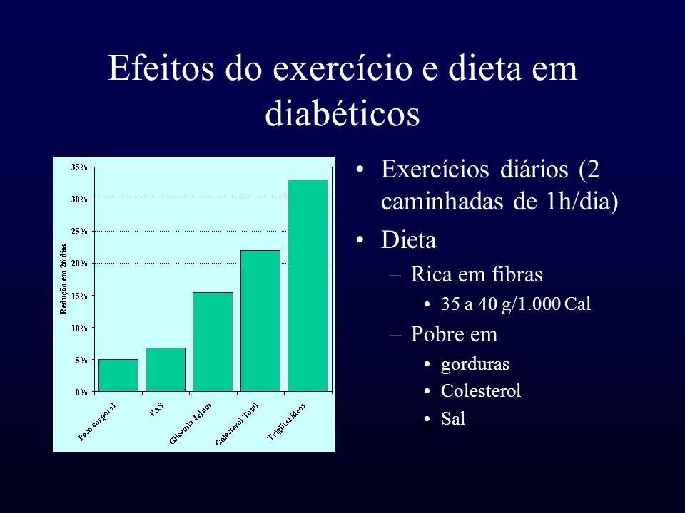 Efeitos do exercício e dieta em diabéticos