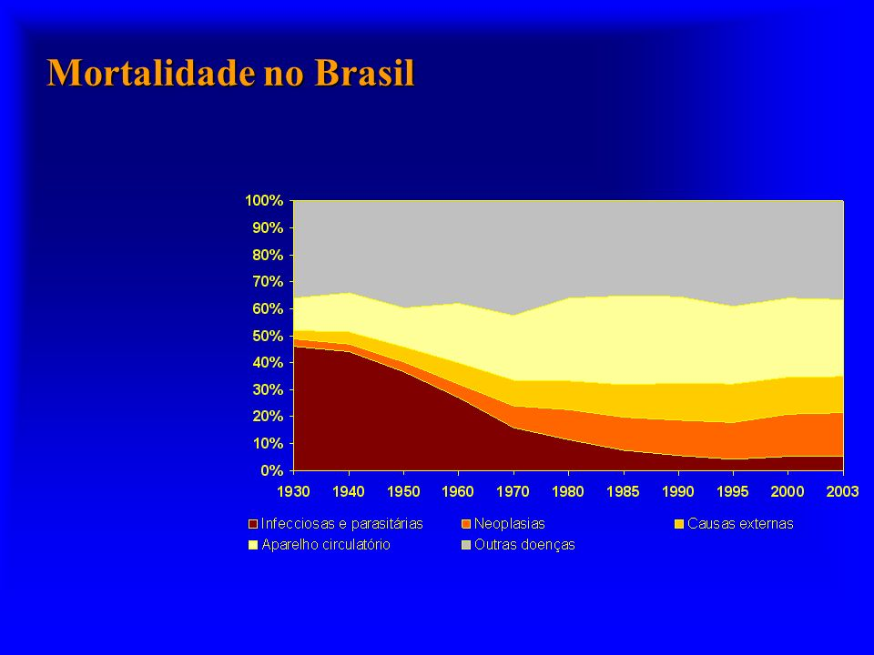 Mortalidade no Brasil