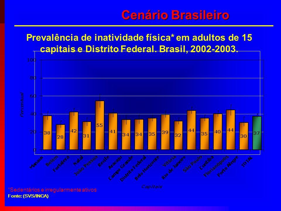 Cenário Brasileiro Prevalência de inatividade física* em adultos de 15 capitais e Distrito Federal. Brasil, 2002-2003.