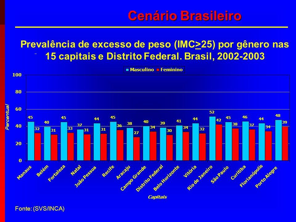Cenário Brasileiro Prevalência de excesso de peso (IMC>25) por gênero nas 15 capitais e Distrito Federal. Brasil, 2002-2003.