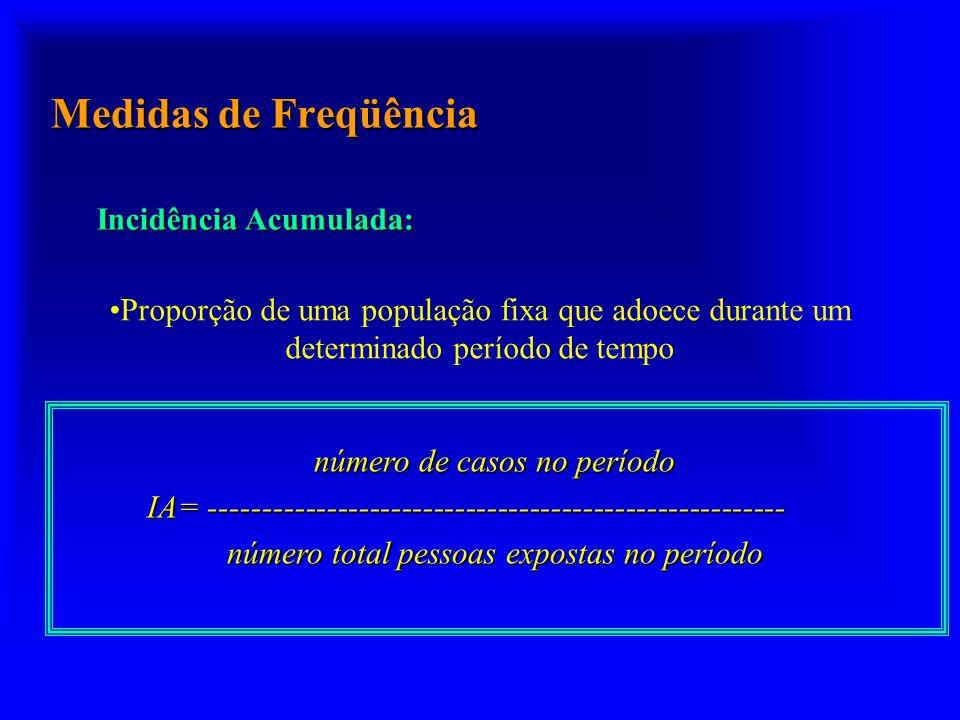 Medidas de Freqüência Incidência Acumulada: