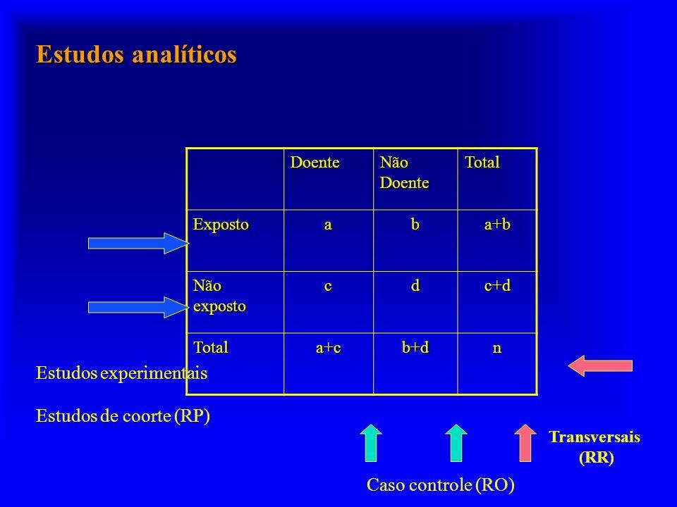 Estudos analíticos Estudos experimentais Estudos de coorte (RP)