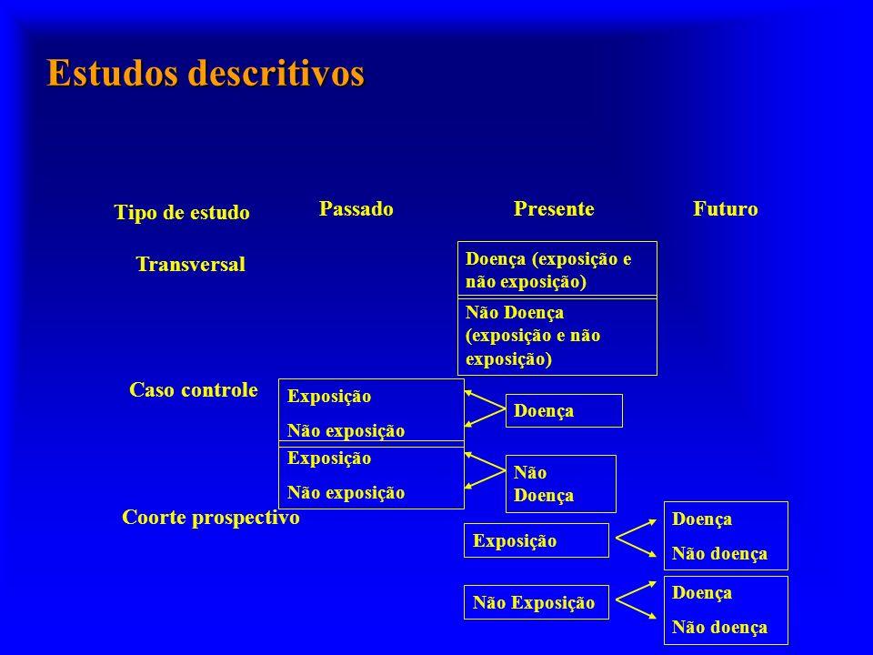 Estudos descritivos Tipo de estudo Passado Presente Futuro
