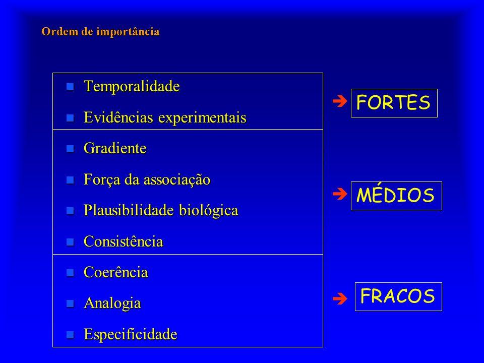 FORTES MÉDIOS FRACOS Temporalidade Evidências experimentais 