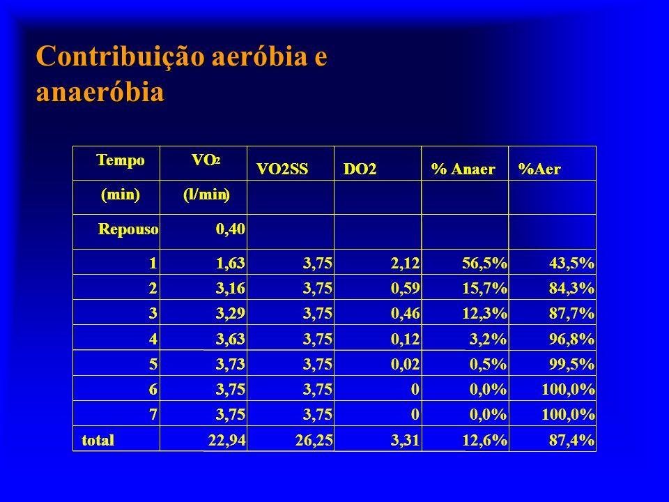 Contribuição aeróbia e anaeróbia