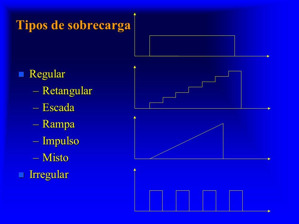 Tipos de sobrecarga Regular Retangular Escada Rampa Impulso Misto