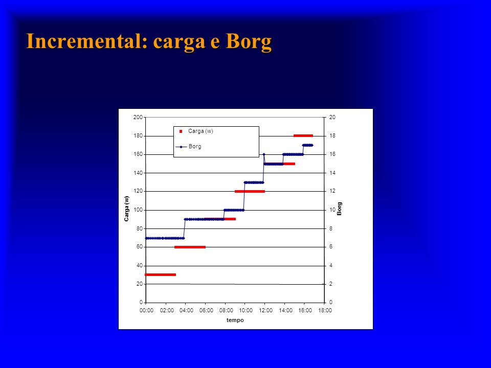 Incremental: carga e Borg