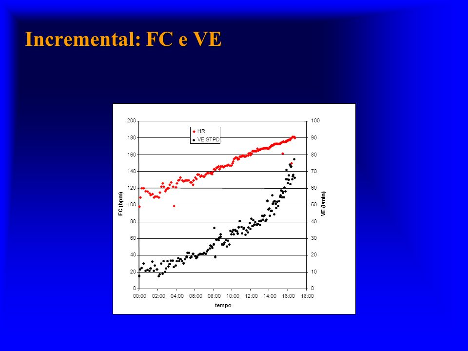 Incremental: FC e VE 20. 40. 60. 80. 100. 120. 140. 160. 180. 200. 00:00. 02:00. 04:00.