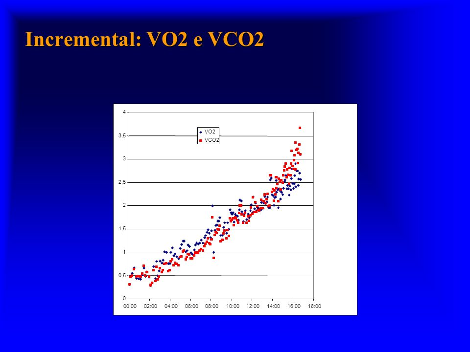 Incremental: VO2 e VCO2 0,5 1 1,5 2 2,5 3 3,5 4 00:00 02:00 04:00