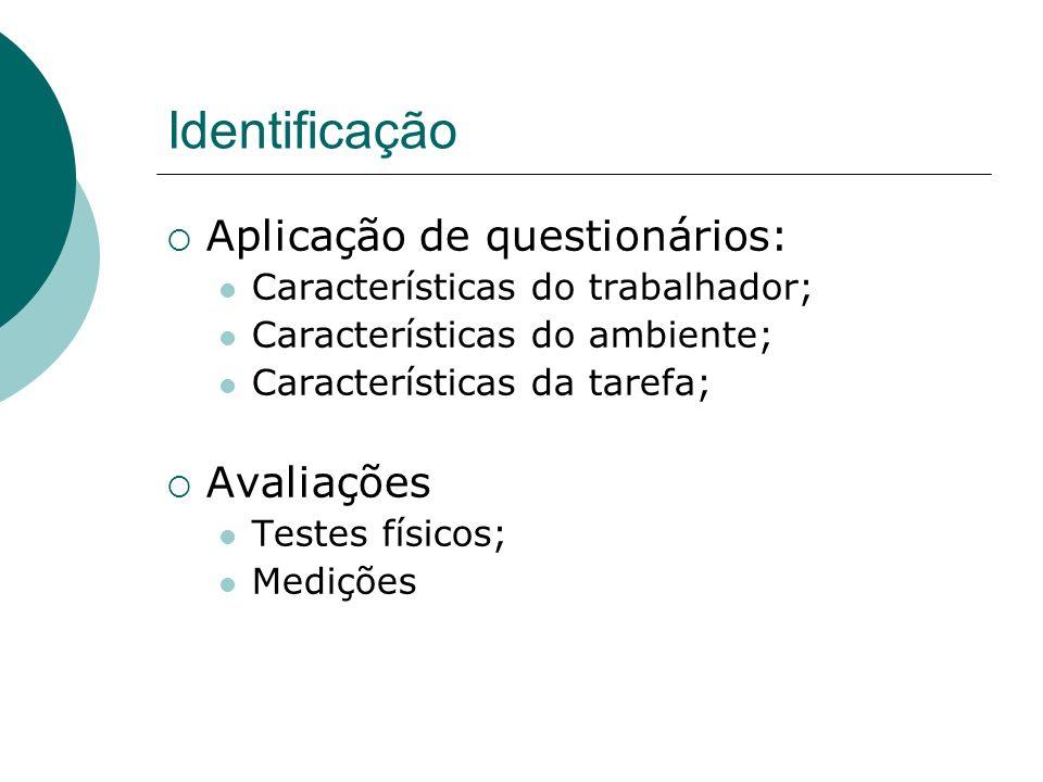 Identificação Aplicação de questionários: Avaliações