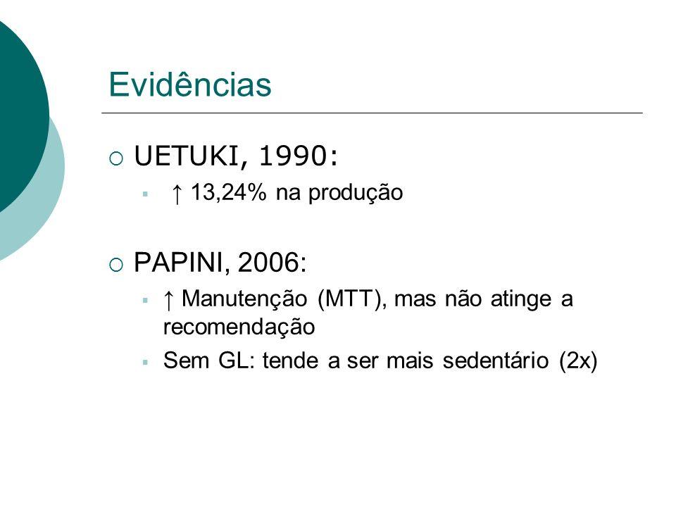 Evidências UETUKI, 1990: PAPINI, 2006: ↑ 13,24% na produção