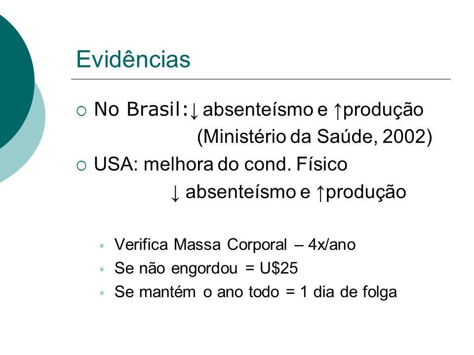 Evidências No Brasil:↓ absenteísmo e ↑produção