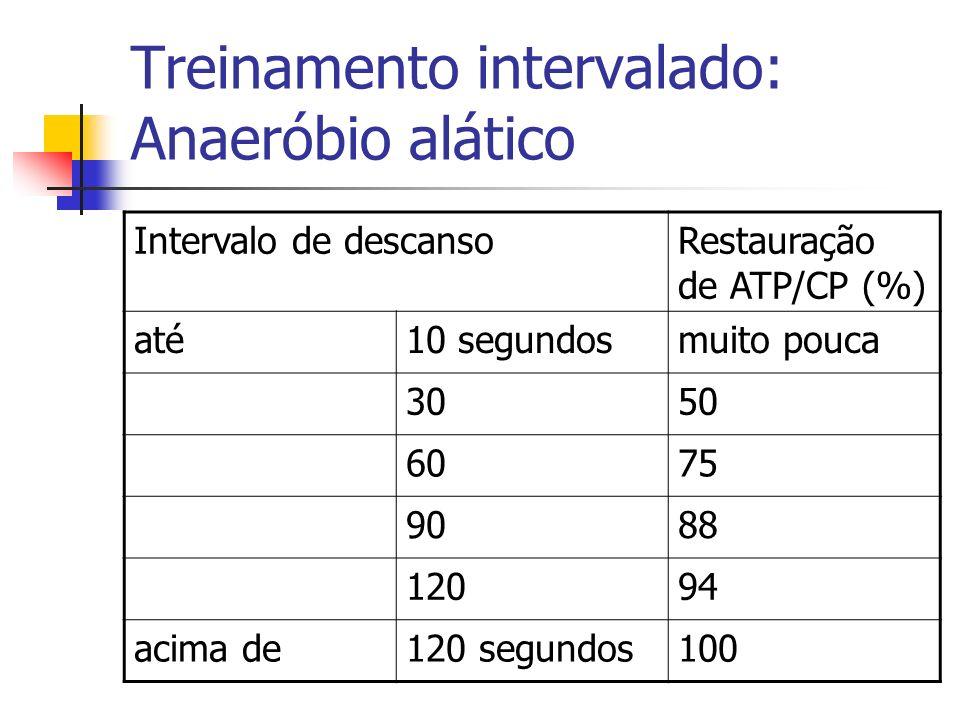 Treinamento intervalado: Anaeróbio alático