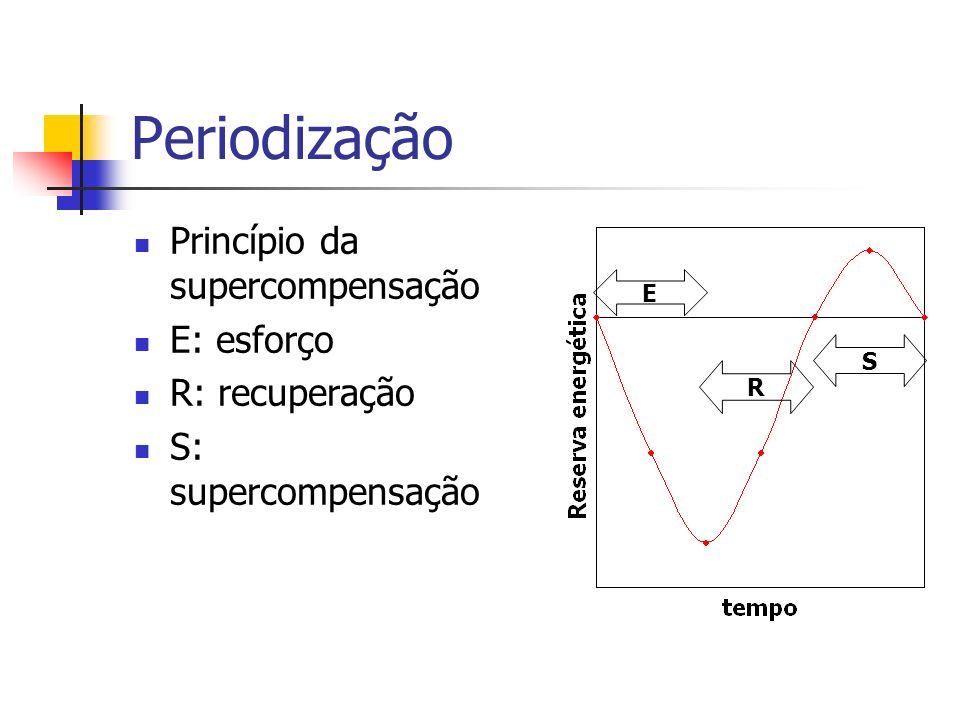 Periodização Princípio da supercompensação E: esforço R: recuperação