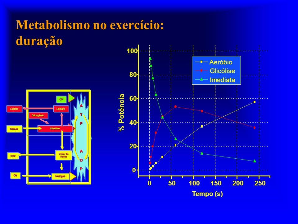 Metabolismo no exercício: duração