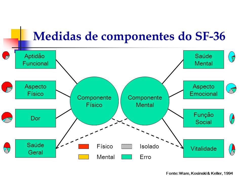 Medidas de componentes do SF-36